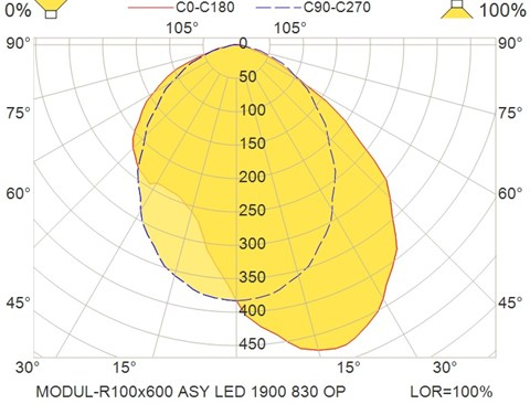 MODUL-R100x600 ASY LED 1900 830 OP