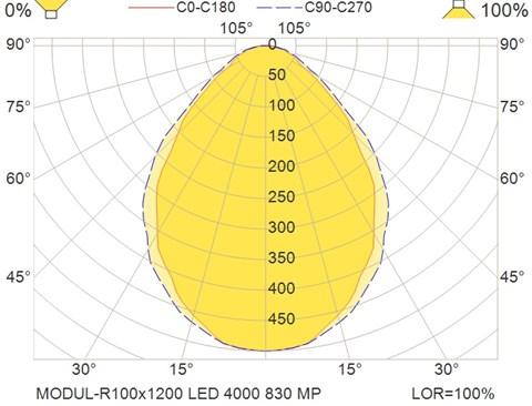 MODUL-R100x1200 LED 4000 830 MP