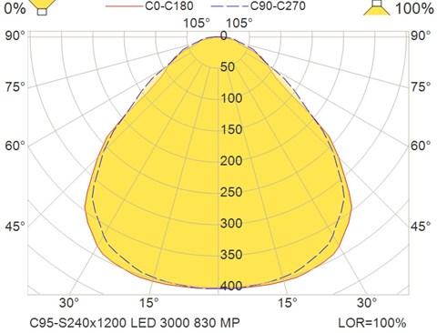 C95-S240x1200 LED 3000 830 MP