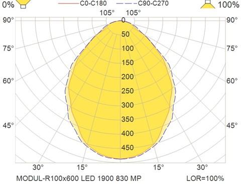 MODUL-R100x600 LED 1900 830 MP