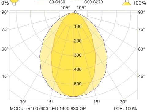 MODUL-R100x600 LED 1400 830 OP
