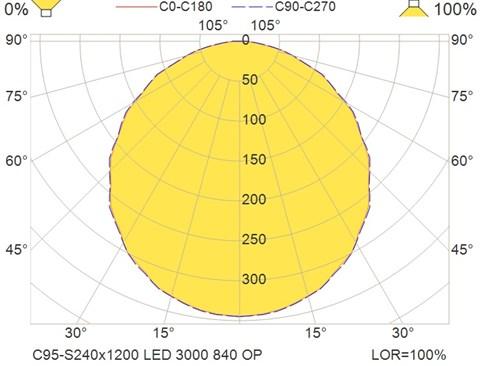 C95-S240x1200 LED 3000 840 OP