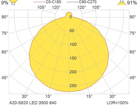 A20-S620 LED 3500 840