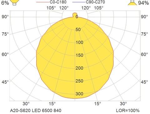 A20-S620 LED 6500 840