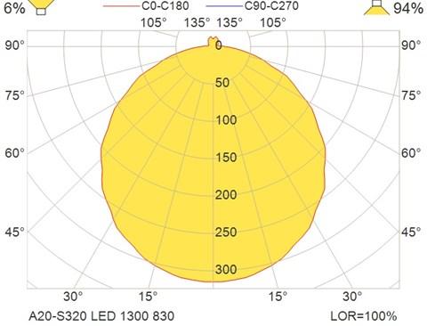 A20-S320 LED 1300 830