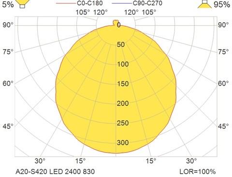 A20-S420 LED 2400 830
