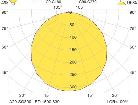 A20-SQ300 LED 1500 830