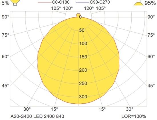 A20-S420 LED 2400 840