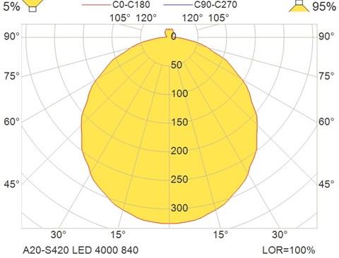 A20-S420 LED 4000 840