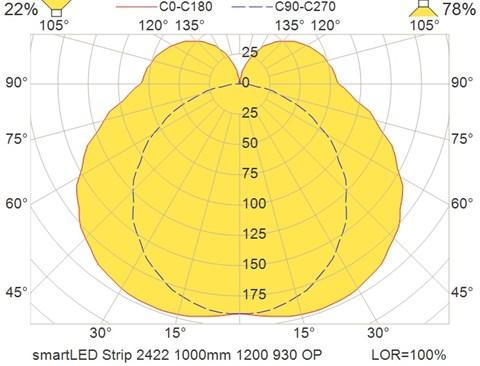 smartLED Strip 2422 1000mm 1200 930 OP