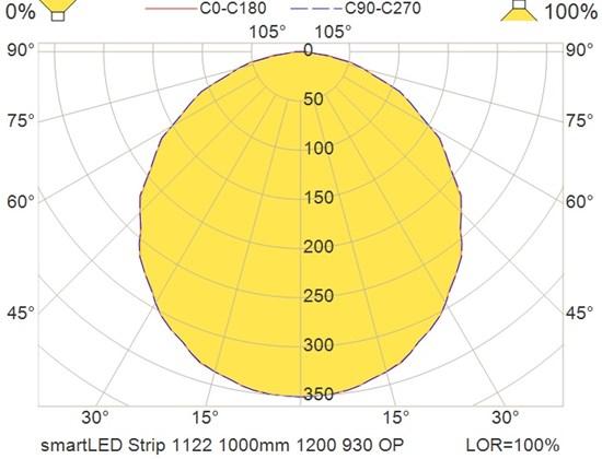 smartLED Strip 1122 1000mm 1200 930 OP