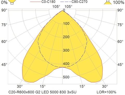 C20-R600x600 G2 LED 5000 830 3xSU