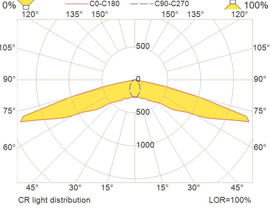 cr-light-distribution