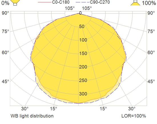 wb-light-distribution