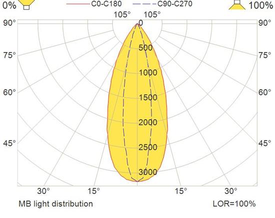 mb-light-distribution