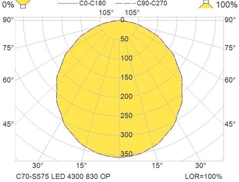 C70-S575 LED 4300 830 OP