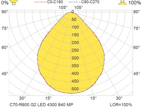 C70-R600 G2 LED 4300 840 MP