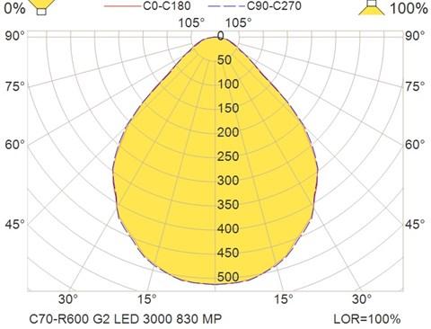 C70-R600 G2 LED 3000 830 MP