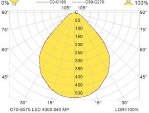 C70-S575 LED 4300 840 MP