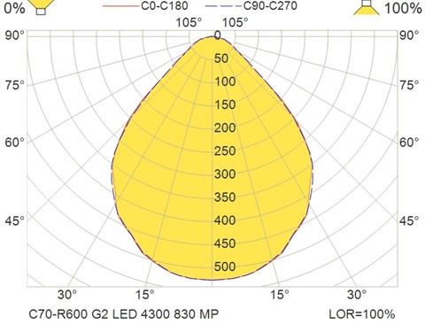 C70-R600 G2 LED 4300 830 MP