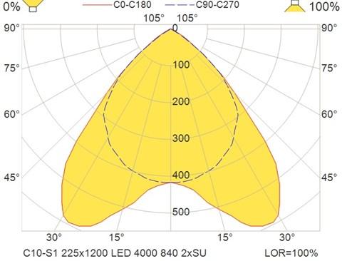 C10-S1 225x1200 LED 4000 840 2xSU