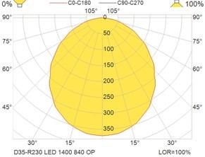 D35-R230 LED 1400 840 OP